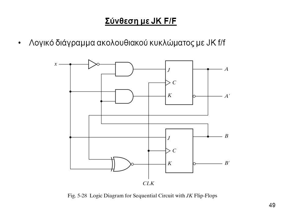 Σύνθεση με JK F/F Λογικό διάγραμμα ακολουθιακού κυκλώματος με JK f/f