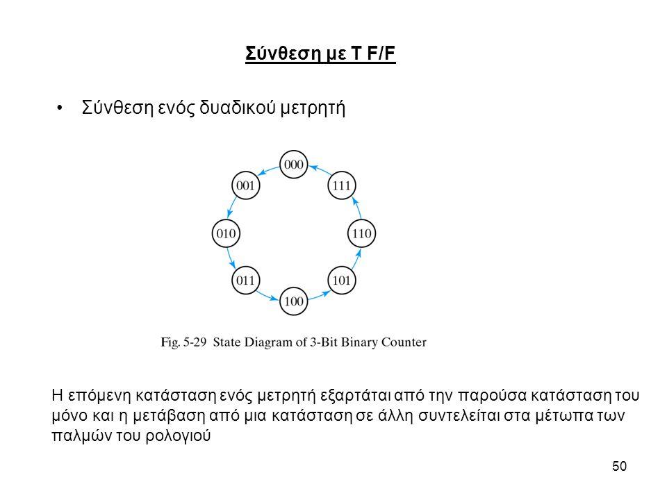 Σύνθεση ενός δυαδικού μετρητή
