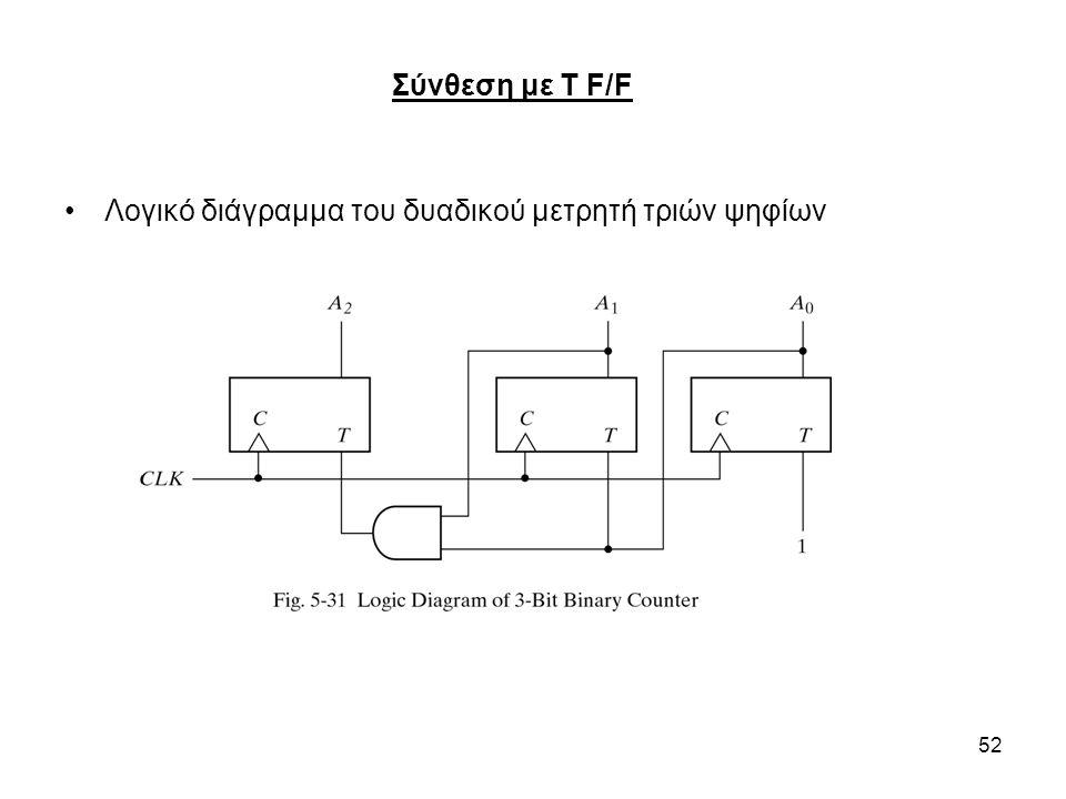 Σύνθεση με T F/F Λογικό διάγραμμα του δυαδικού μετρητή τριών ψηφίων