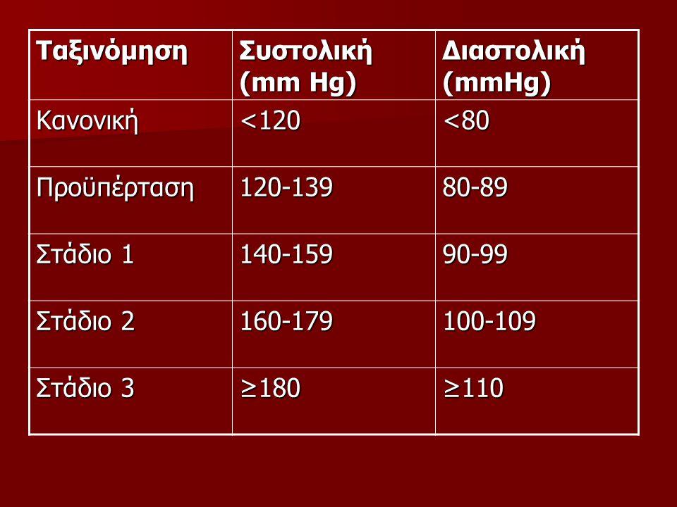Ταξινόμηση Συστολική (mm Hg) Διαστολική (mmHg) Κανονική. <120. <80. Προϋπέρταση. 120-139. 80-89.
