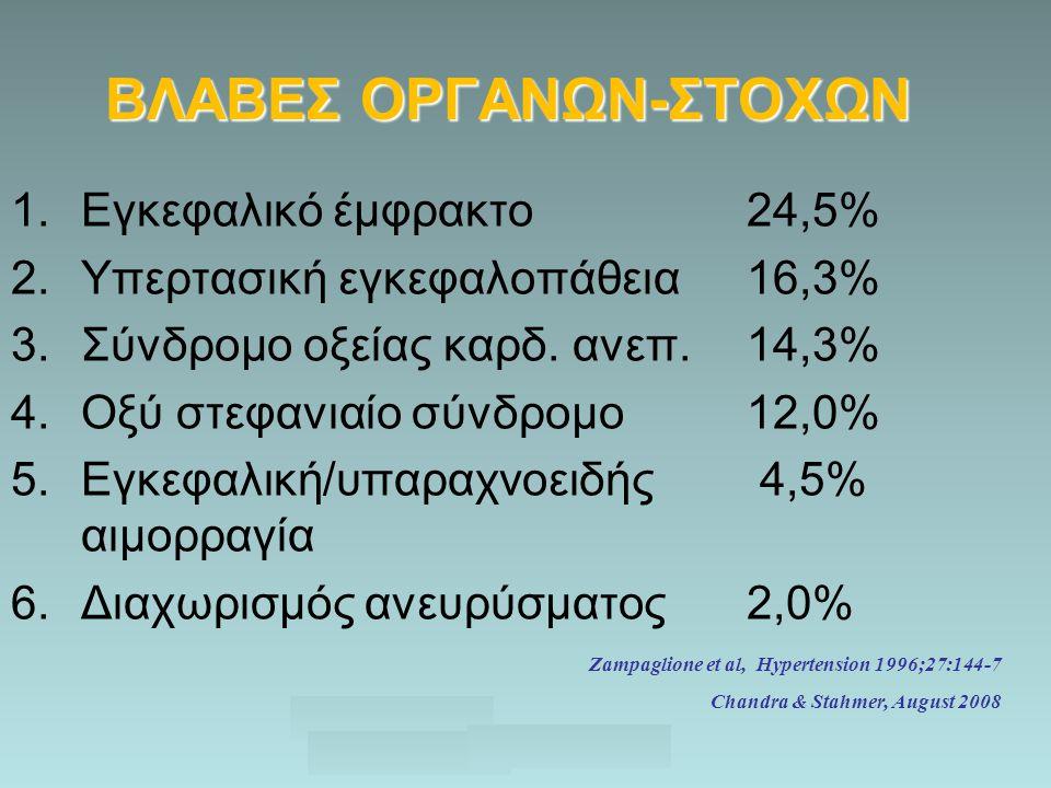 ΒΛΑΒΕΣ ΟΡΓΑΝΩΝ-ΣΤΟΧΩΝ