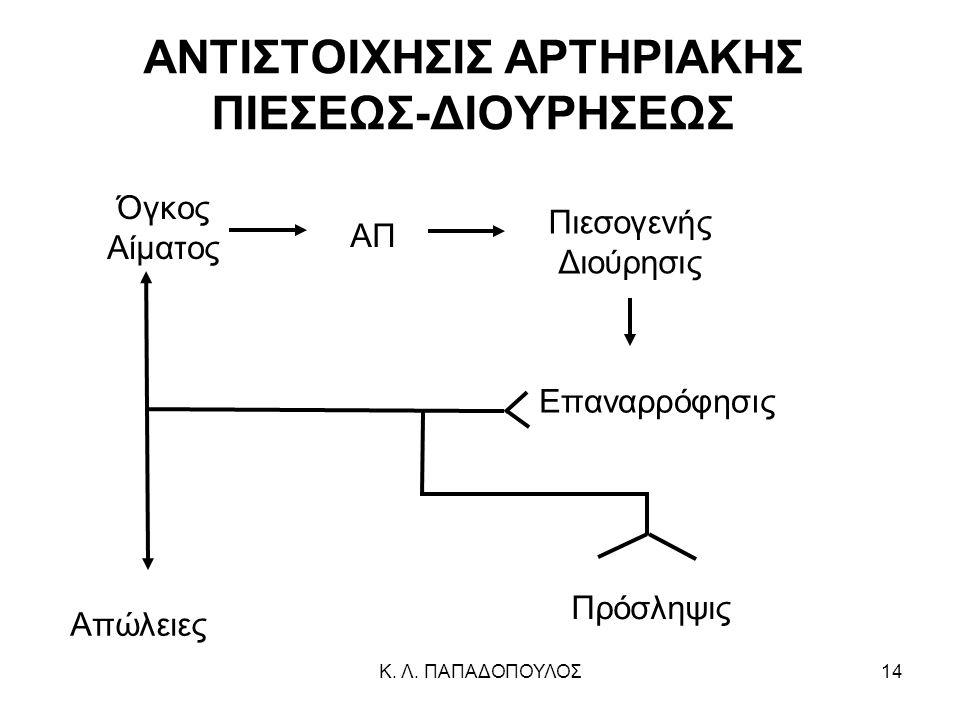 ΑΝΤΙΣΤΟΙΧΗΣΙΣ ΑΡΤΗΡΙΑΚΗΣ ΠΙΕΣΕΩΣ-ΔΙΟΥΡΗΣΕΩΣ