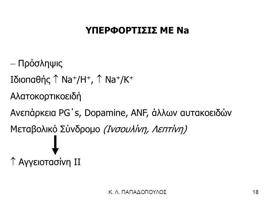 Ιδιοπαθής  Na+/H+,  Na+/K+ Αλατοκορτικοειδή