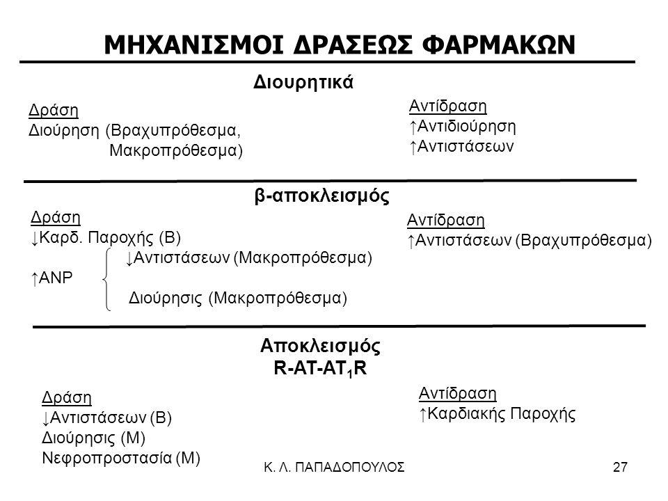ΜΗΧΑΝΙΣΜΟΙ ΔΡΑΣΕΩΣ ΦΑΡΜΑΚΩΝ