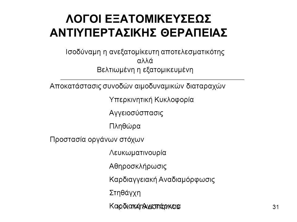 ΛΟΓΟΙ ΕΞΑΤΟΜΙΚΕΥΣΕΩΣ ΑΝΤΙΥΠΕΡΤΑΣΙΚΗΣ ΘΕΡΑΠΕΙΑΣ
