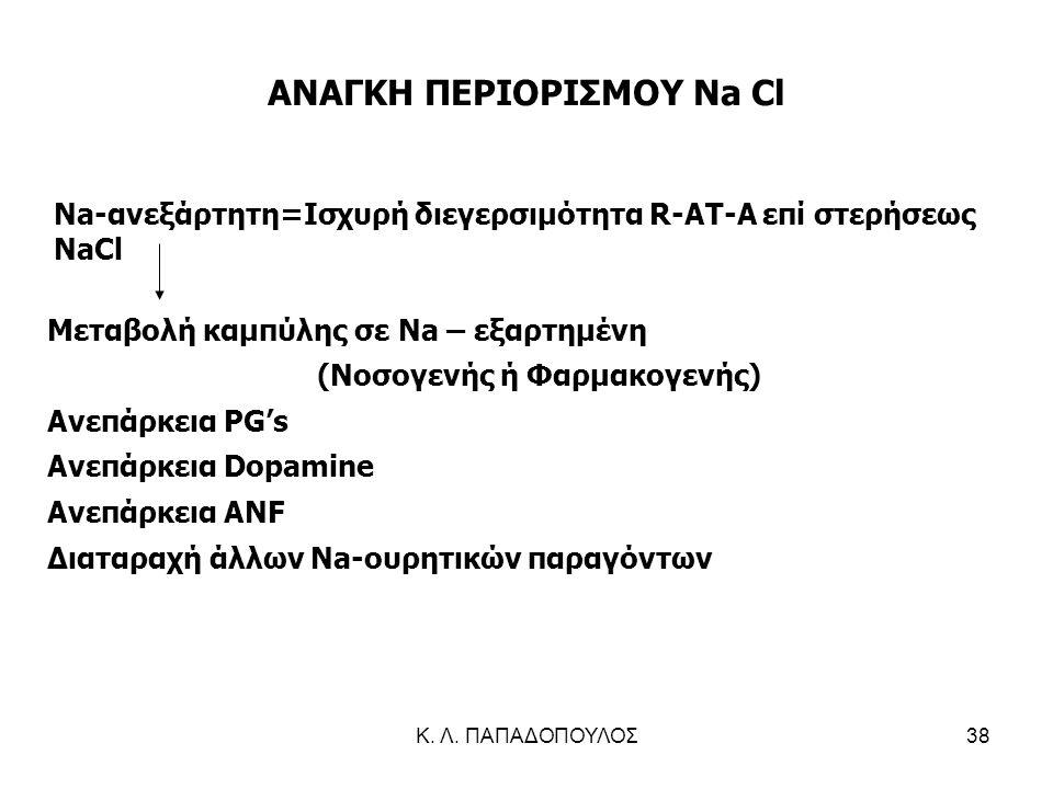 ΑΝΑΓΚΗ ΠΕΡΙΟΡΙΣΜΟΥ Na Cl (Νοσογενής ή Φαρμακογενής)