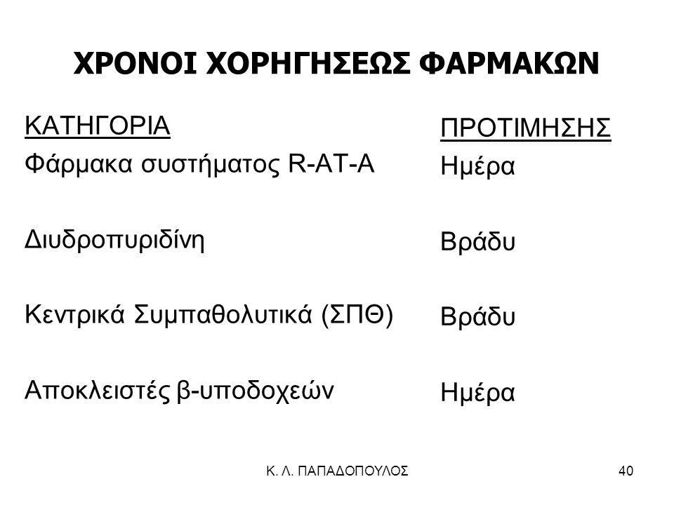 ΧΡΟΝΟΙ ΧΟΡΗΓΗΣΕΩΣ ΦΑΡΜΑΚΩΝ