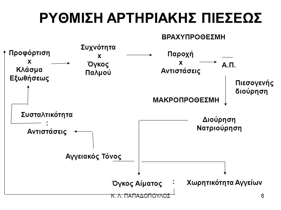 ΡΥΘΜΙΣΗ ΑΡΤΗΡΙΑΚΗΣ ΠΙΕΣΕΩΣ