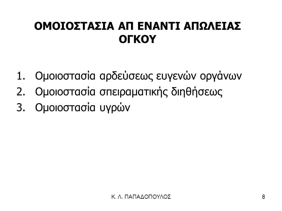ΟΜΟΙΟΣΤΑΣΙΑ ΑΠ ΕΝΑΝΤΙ ΑΠΩΛΕΙΑΣ ΟΓΚΟΥ