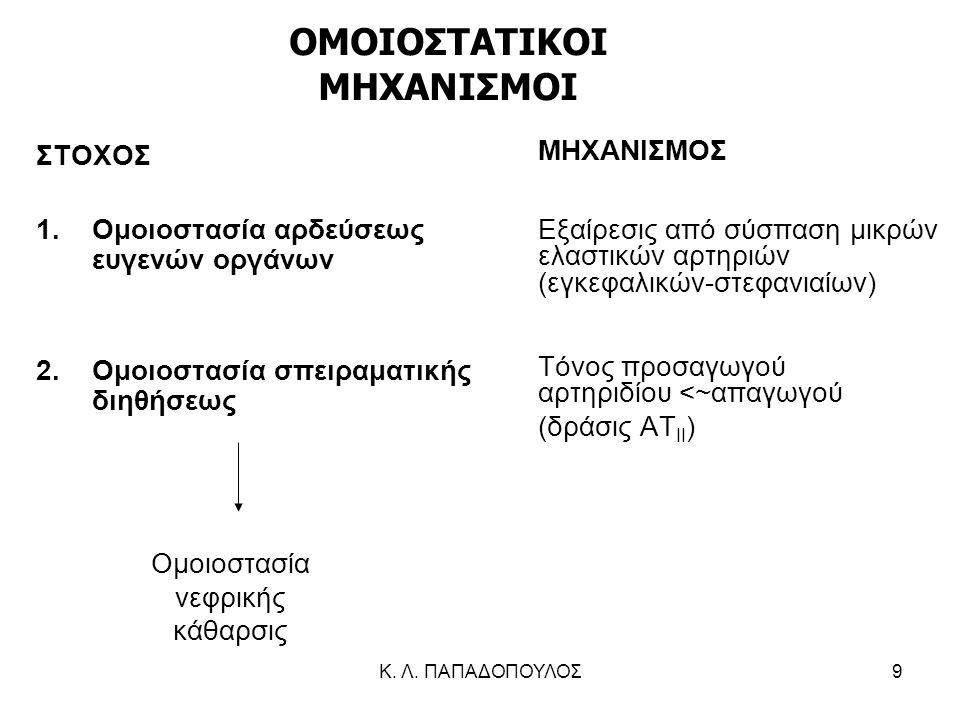 ΟΜΟΙΟΣΤΑΤΙΚΟΙ ΜΗΧΑΝΙΣΜΟΙ