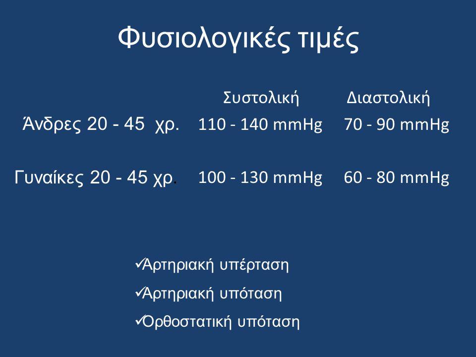 Φυσιολογικές τιμές Άνδρες 20 - 45 χρ. Γυναίκες 20 - 45 χρ. Συστολική Διαστολική 110 - 140 mmHg 70 - 90 mmHg 100 - 130 mmHg 60 - 80 mmHg