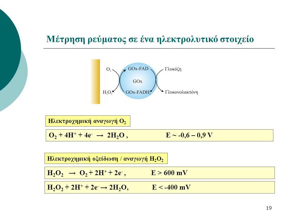Μέτρηση ρεύματος σε ένα ηλεκτρολυτικό στοιχείο