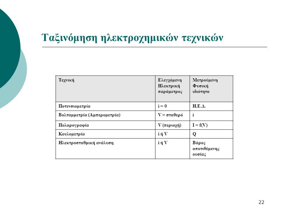 Ταξινόμηση ηλεκτροχημικών τεχνικών