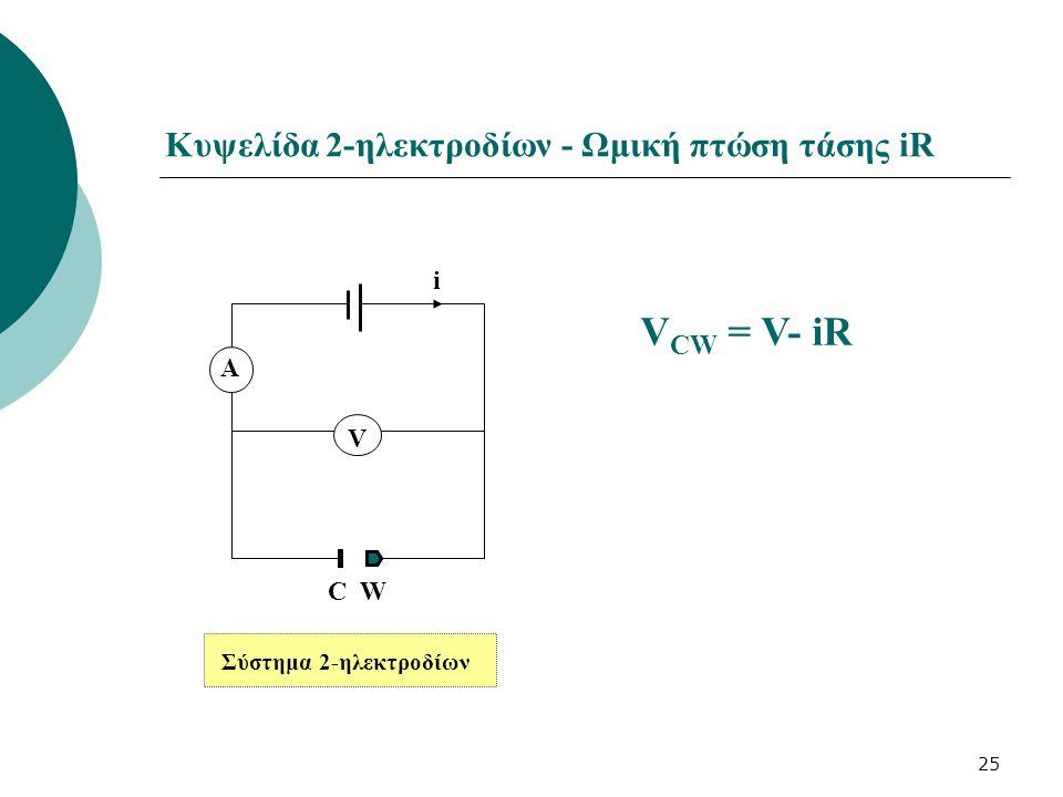 Κυψελίδα 2-ηλεκτροδίων - Ωμική πτώση τάσης iR