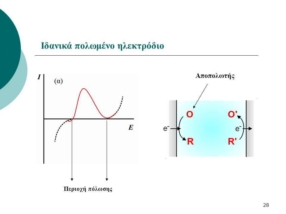 Ιδανικά πολωμένο ηλεκτρόδιο