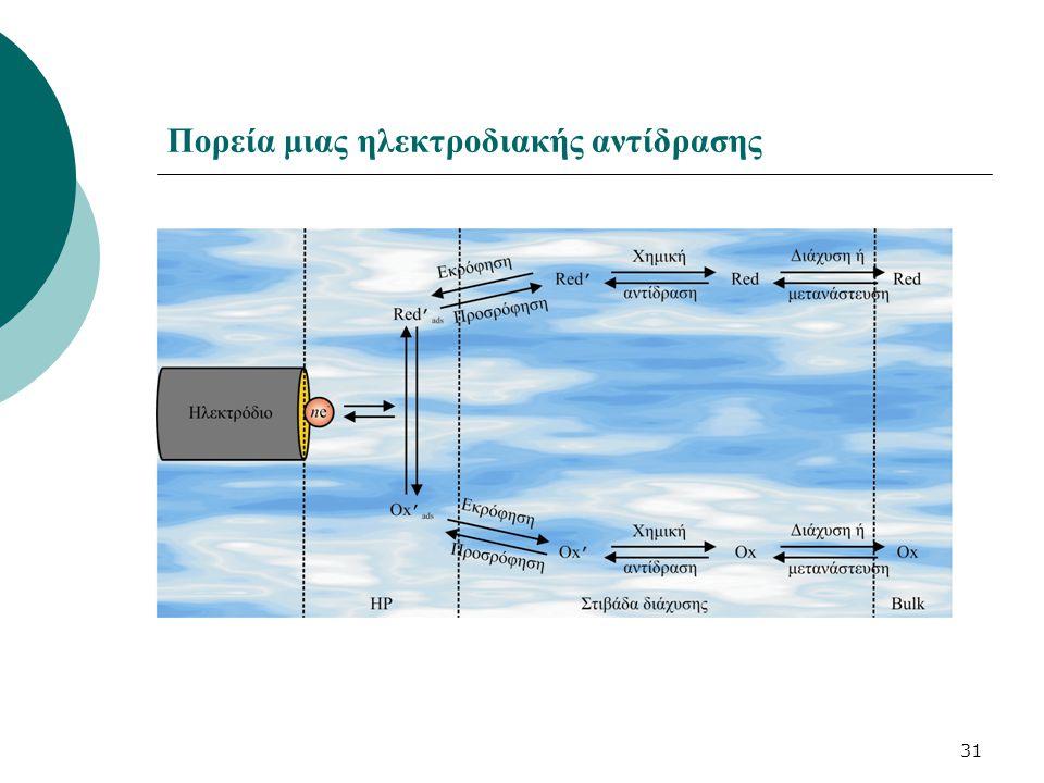 Πορεία μιας ηλεκτροδιακής αντίδρασης