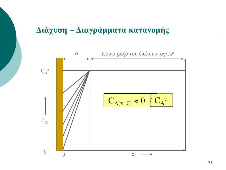 Κύρια μάζα του διαλύματος CAo