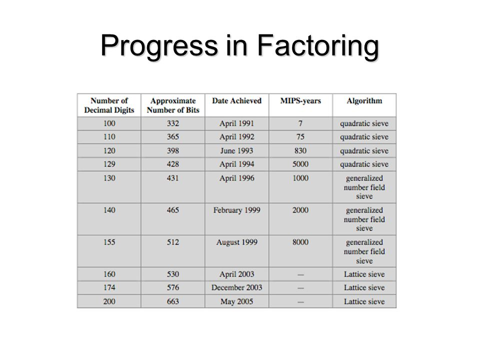 Progress in Factoring