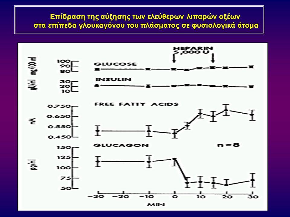 Επίδραση της αύξησης των ελεύθερων λιπαρών οξέων