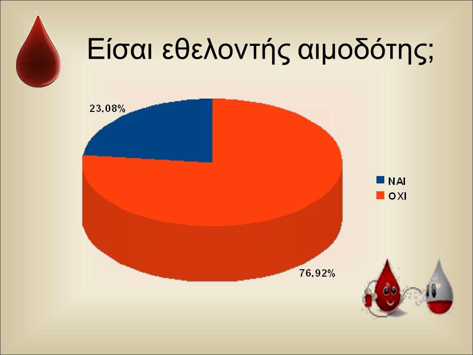 Είσαι εθελοντής αιμοδότης;