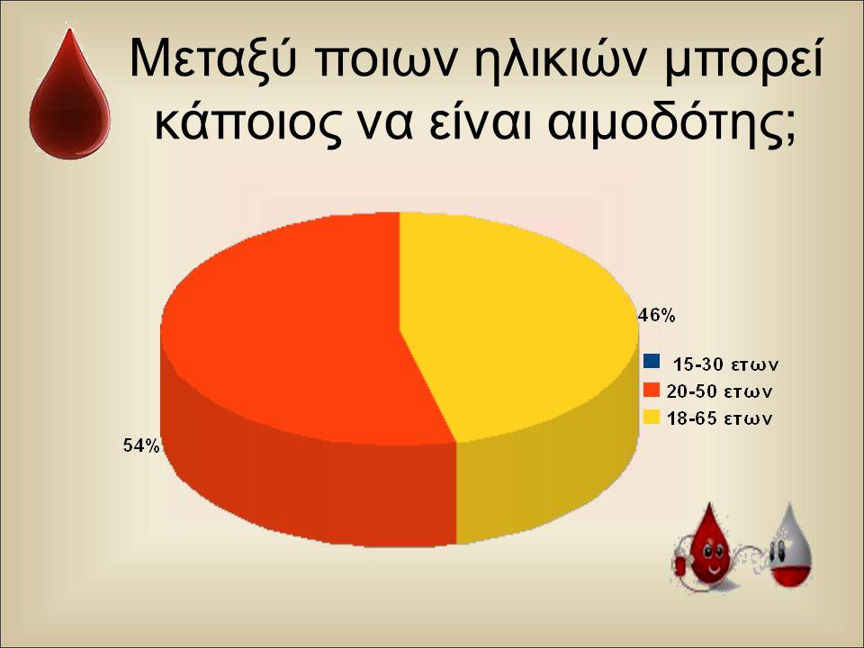 Μεταξύ ποιων ηλικιών μπορεί κάποιος να είναι αιμοδότης;