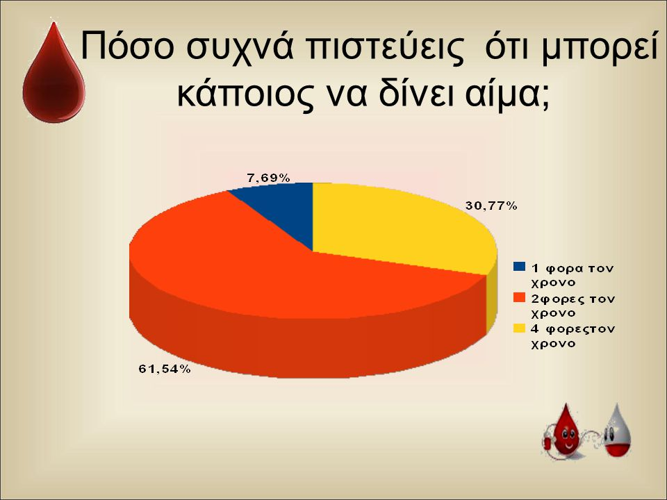 Πόσο συχνά πιστεύεις ότι μπορεί κάποιος να δίνει αίμα;