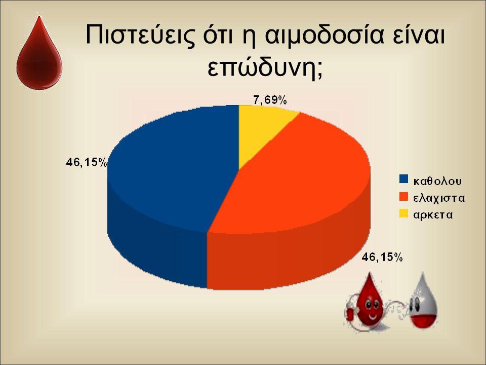Πιστεύεις ότι η αιμοδοσία είναι επώδυνη;