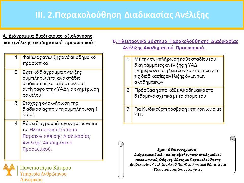 IIΙ. 2.Παρακολούθηση Διαδικασίας Ανέλιξης Σχετικά Επισυνημμένα =