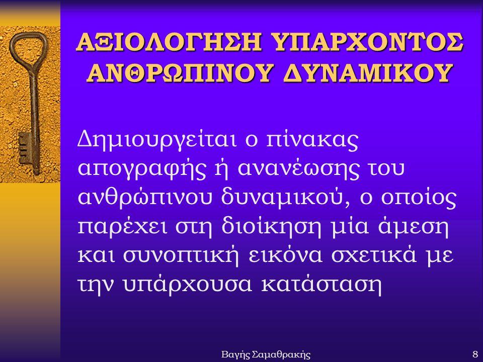 ΑΞΙΟΛΟΓΗΣΗ ΥΠΑΡΧΟΝΤΟΣ ΑΝΘΡΩΠΙΝΟΥ ΔΥΝΑΜΙΚΟΥ