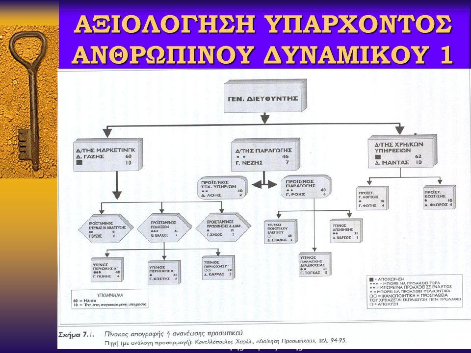ΑΞΙΟΛΟΓΗΣΗ ΥΠΑΡΧΟΝΤΟΣ ΑΝΘΡΩΠΙΝΟΥ ΔΥΝΑΜΙΚΟΥ 1