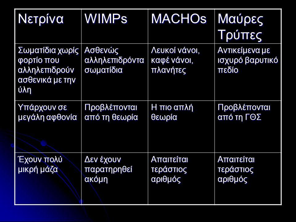Νετρίνα WIMPs MACHOs Μαύρες Τρύπες