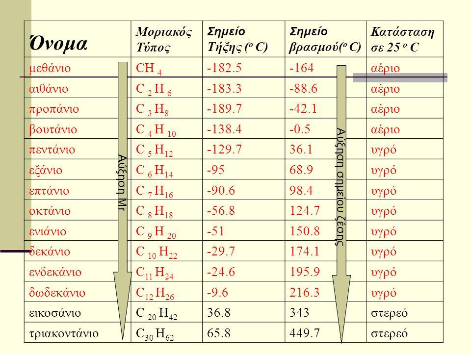 Όνομα Μοριακός Τύπος Κατάσταση σε 25 ο C μεθάνιο CH 4 -182.5 -164