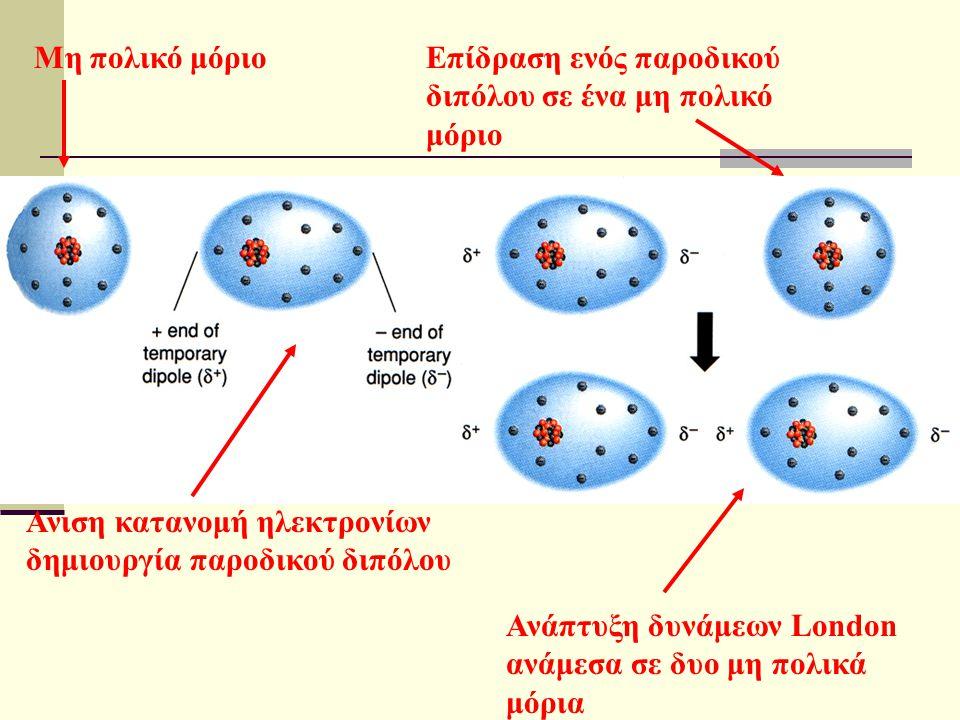 Μη πολικό μόριο Επίδραση ενός παροδικού διπόλου σε ένα μη πολικό μόριο. Ανιση κατανομή ηλεκτρονίων δημιουργία παροδικού διπόλου.
