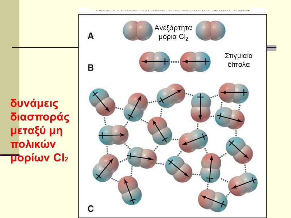 δυνάμεις διασποράς μεταξύ μη πολικών μορίων Cl2
