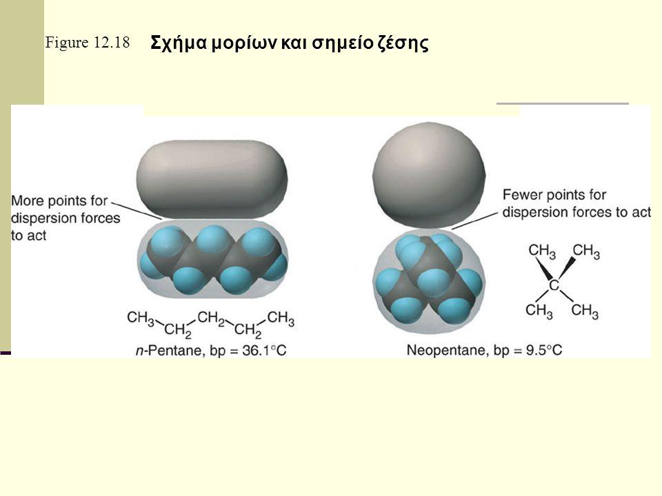 Σχήμα μορίων και σημείο ζέσης