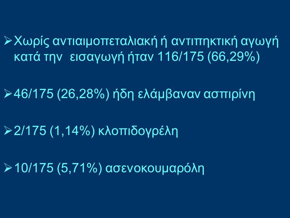 Χωρίς αντιαιμοπεταλιακή ή αντιπηκτική αγωγή κατά την εισαγωγή ήταν 116/175 (66,29%)