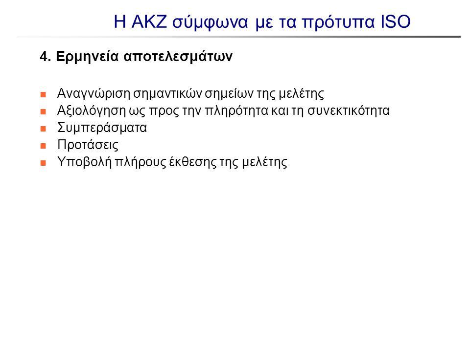 Η ΑΚΖ σύμφωνα με τα πρότυπα ISO