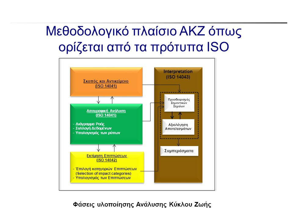 Μεθοδολογικό πλαίσιο ΑΚΖ όπως ορίζεται από τα πρότυπα ISO