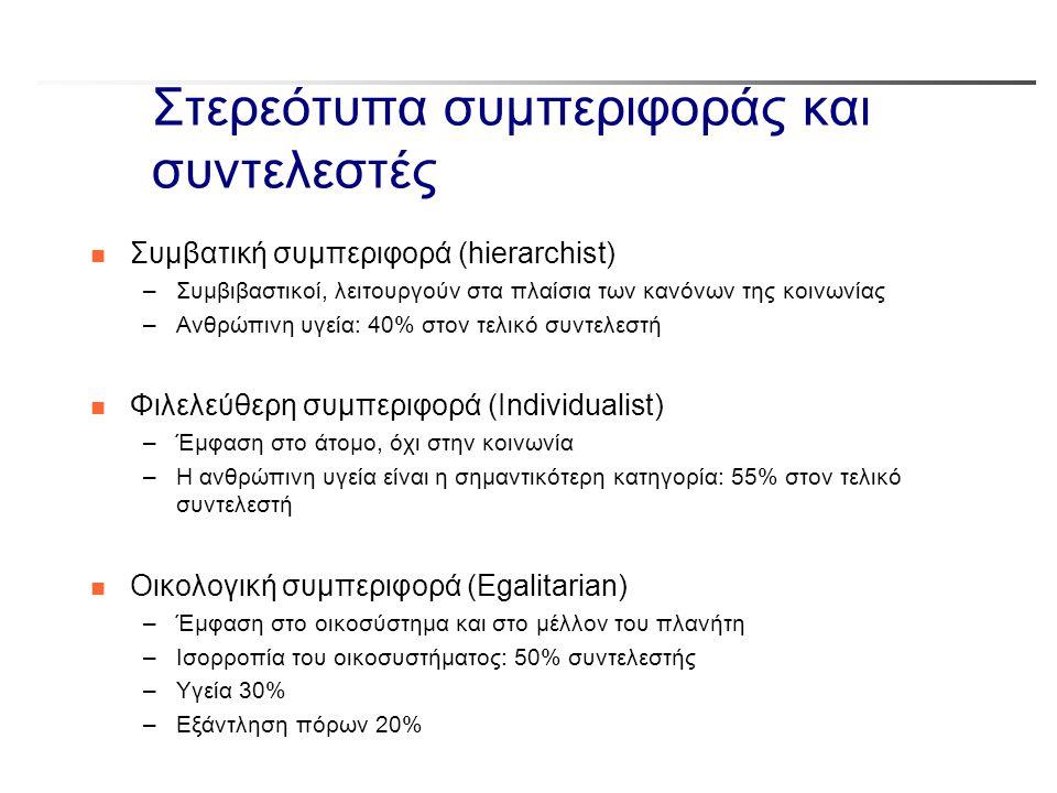 Στερεότυπα συμπεριφοράς και συντελεστές
