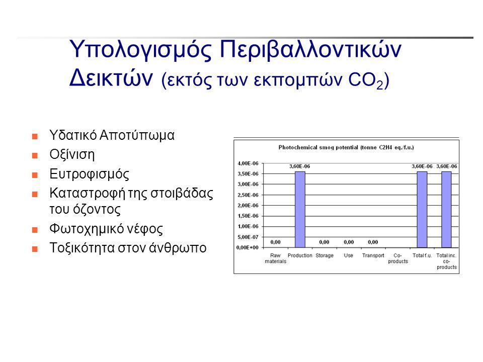 Υπολογισμός Περιβαλλοντικών Δεικτών (εκτός των εκπομπών CO2)