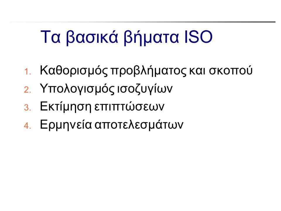 Τα βασικά βήματα ISO Καθορισμός προβλήματος και σκοπού