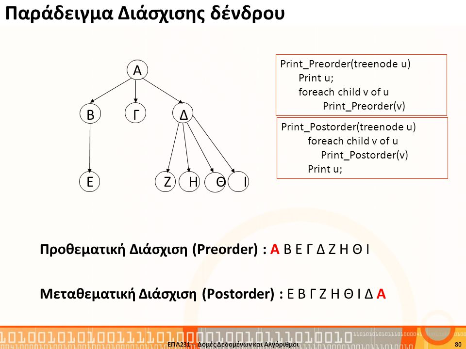 Παράδειγμα Διάσχισης δένδρου