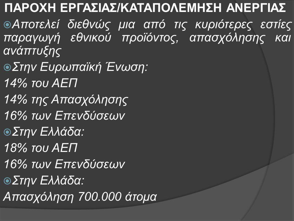 ΠΑΡΟΧΗ ΕΡΓΑΣΙΑΣ/ΚΑΤΑΠΟΛΕΜΗΣΗ ΑΝΕΡΓΙΑΣ