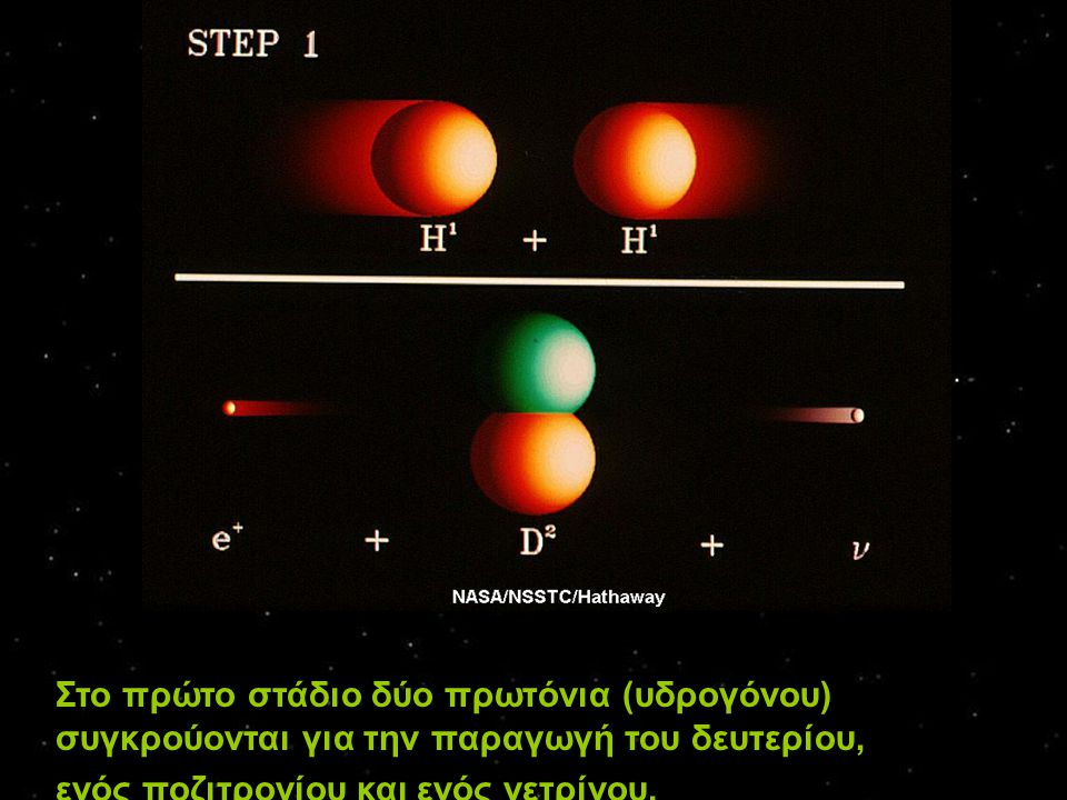 Στο πρώτο στάδιο δύο πρωτόνια (υδρογόνου) συγκρούονται για την παραγωγή του δευτερίου,