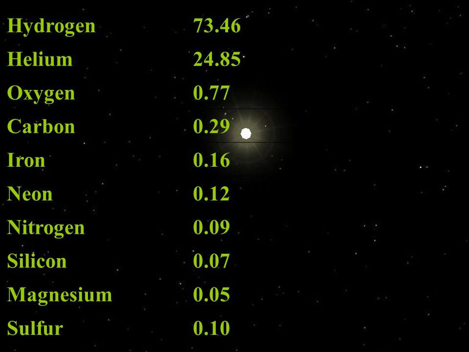 Hydrogen 73.46. Helium. 24.85. Oxygen. 0.77. Carbon. 0.29. Iron. 0.16. Neon. 0.12. Nitrogen.