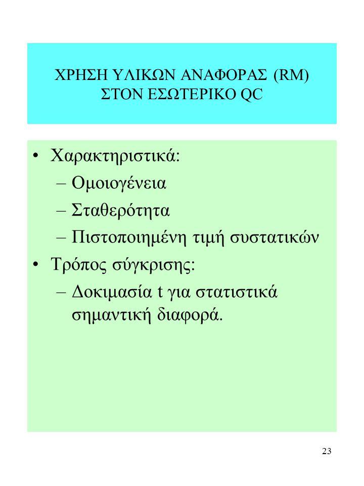 ΧΡΗΣΗ ΥΛΙΚΩΝ ΑΝΑΦΟΡΑΣ (RM) ΣΤΟΝ ΕΣΩΤΕΡΙΚΟ QC