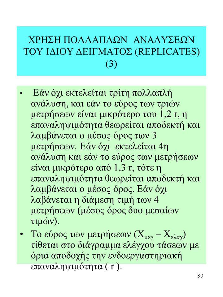 ΧΡΗΣΗ ΠΟΛΛΑΠΛΩΝ ΑΝΑΛΥΣΕΩΝ ΤΟΥ ΙΔΙΟΥ ΔΕΙΓΜΑΤΟΣ (REPLICATES) (3)