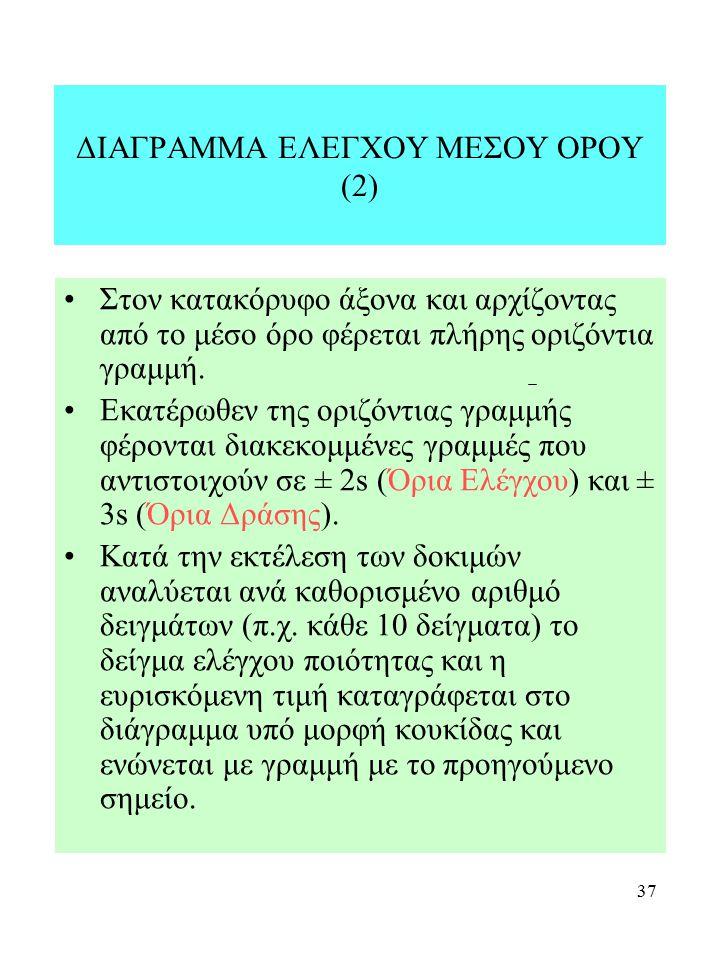 ΔΙΑΓΡΑΜΜΑ ΕΛΕΓΧΟΥ ΜΕΣΟΥ ΟΡΟΥ (2)