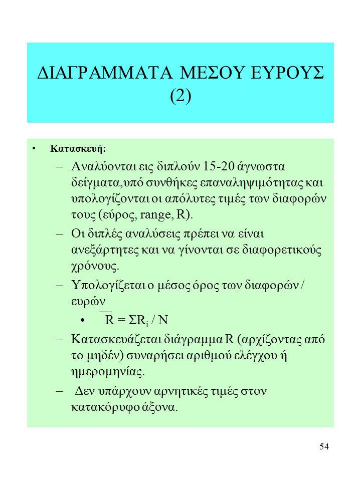 ΔΙΑΓΡΑΜΜΑΤΑ ΜΕΣΟΥ ΕΥΡΟΥΣ (2)