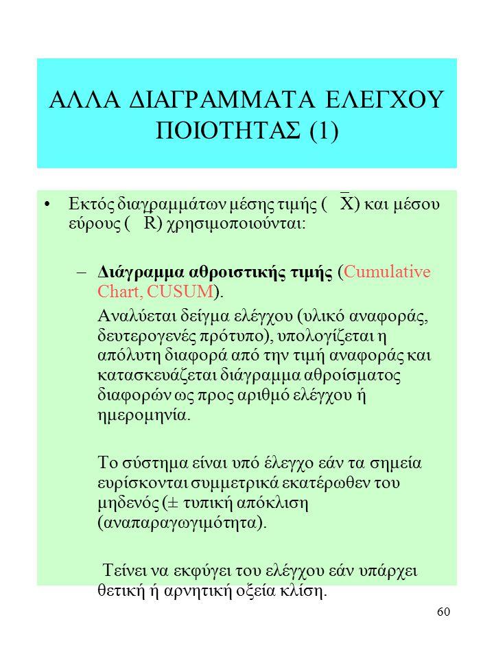 ΑΛΛΑ ΔΙΑΓΡΑΜΜΑΤΑ ΕΛΕΓΧΟΥ ΠΟΙΟΤΗΤΑΣ (1)
